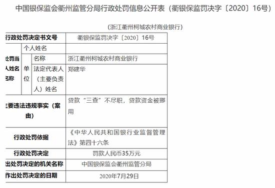 """浙江衢州柯城农商行被罚35万:贷款""""三查""""不尽职"""