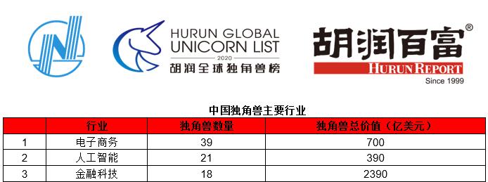 2020胡润全球独角兽榜发布 AI企业影谱科技位居前列