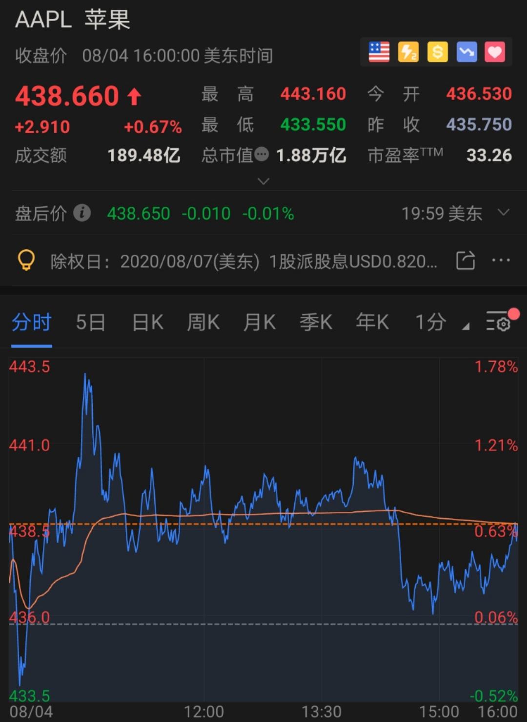 苹果股价一度提振后 更多美企被曝想收购TikTok