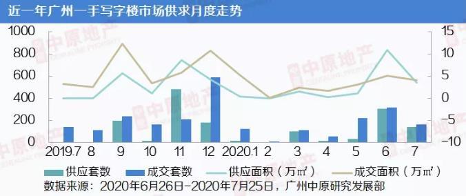 中原地产:7月广州一手写字楼市场成交161套4.12万㎡ 环比下跌19%