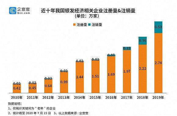 """""""银发经济""""成新蓝海,我国老年相关企业十年增长561%"""