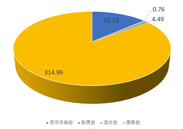 成立七年迎第三任董事长 鑫元基金旗下权益类产品规模占比不足2%