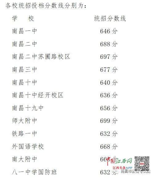 南昌2020年第一批次省级重点高中投档分数线划定