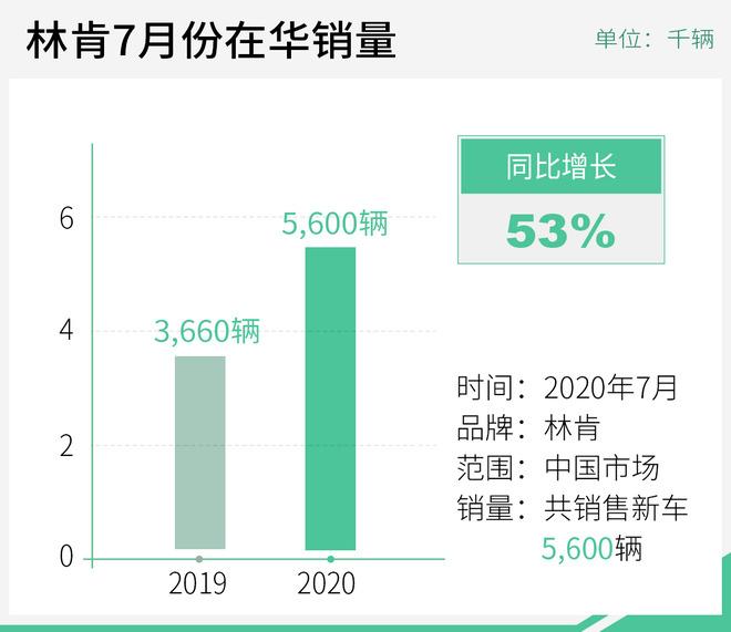 """冒险家""""功不可没"""" 林肯7月份在华销量增长53%"""