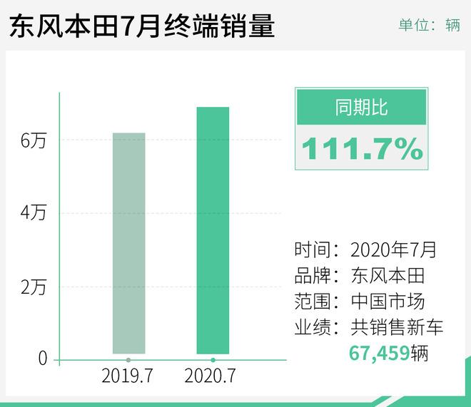 神车思域领衔 东风本田7月终端销量同比增11.7%
