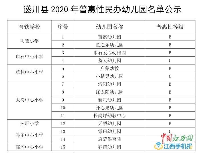 正在公示 遂川县拟定15所幼儿园为2020年普惠性民办幼儿园