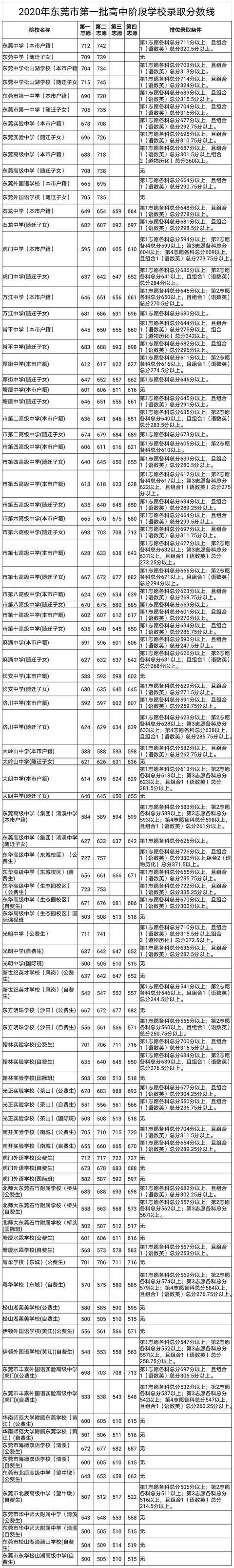 东莞2020年中考第一批录取分数线公布