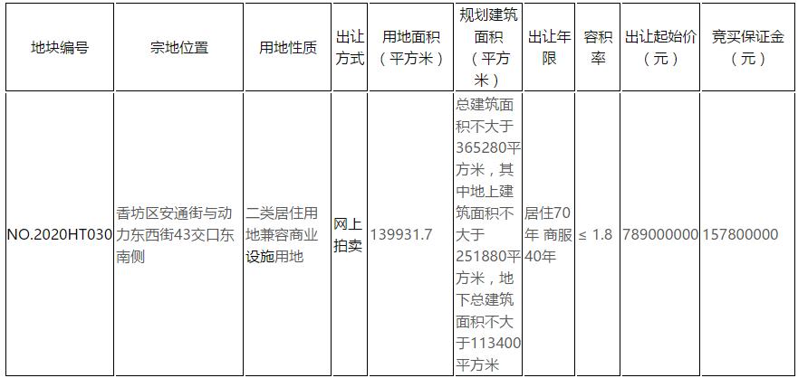 万科底价17.56亿元摘哈尔滨32万平商住地 需引入电商交易平台