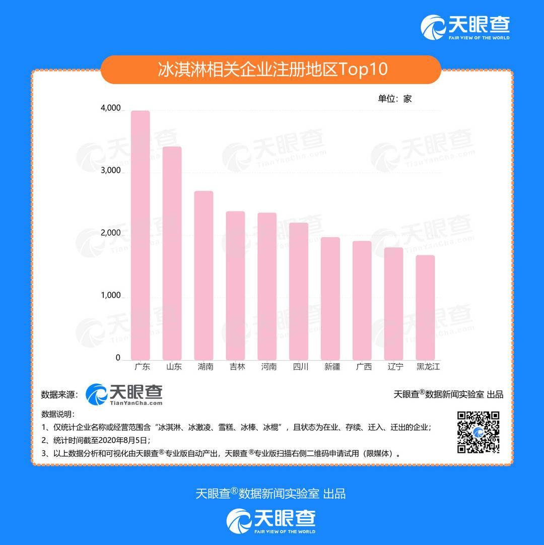 中国冰淇淋市场规模稳居全球第一 山东省相关企业最多