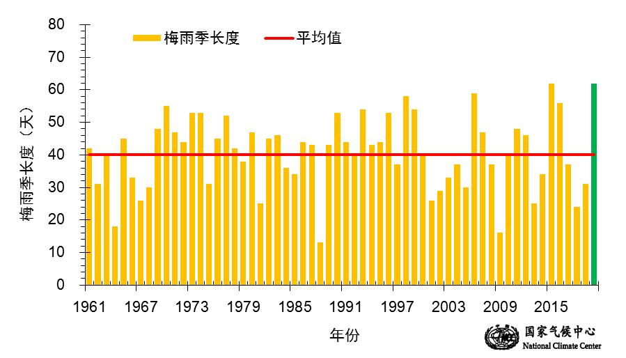图3 梅雨季长度历年时间序列(天)