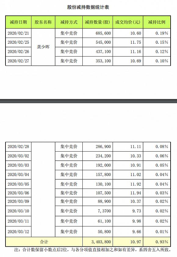 """绿滋肴为三五互联提供借款 跨界网红""""忽悠式重组""""成黄粱一梦"""