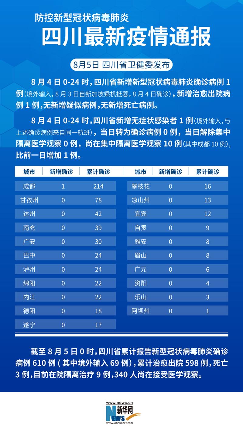 防控新型冠状病毒肺炎 四川最新疫情通报(截至8月4日)