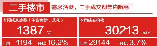 中原地产:广州上周二手住宅网签均价30213元/平 环比上涨3.7%