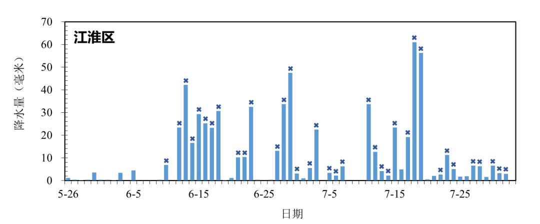 图4 各梅雨监测区逐日平均降水量(*表示该日达到雨日和雨量标准)