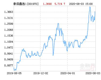 泰信鑫选灵活配置混合A基金最新净值跌幅达1.61%