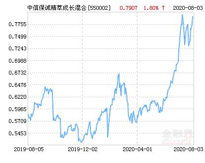 中信保诚精萃成长混合基金最新净值跌幅达1.58%