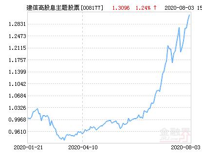 建信高股息主题股票净值下跌1.62% 请保持关注