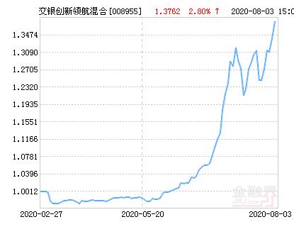 交银施罗德创新领航混合基金最新净值跌幅达1.81%