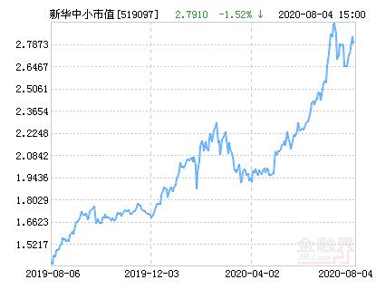新华中小市值优选混合基金最新净值跌幅达1.52%