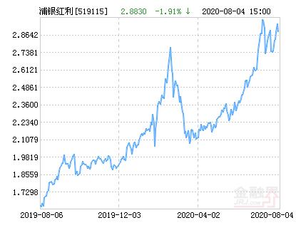 浦银安盛红利精选混合基金最新净值跌幅达1.91%