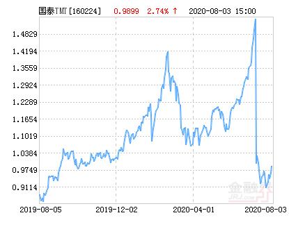 国泰深证TMT50指数分级净值下跌1.82% 请保持关注