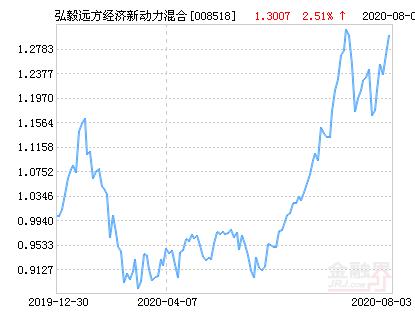 弘毅远方经济新动力混合基金最新净值跌幅达1.85%