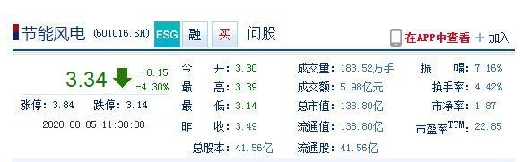 """节能风电早盘触跌停融资盘""""吃面""""昨融资余额大增88%"""