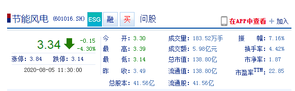 """节能风电早盘触跌停融资盘""""吃面"""" 昨融资余额大增88%"""