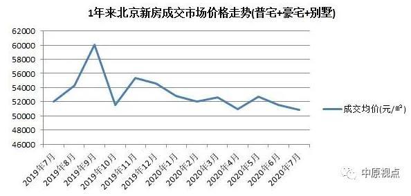 中原地产:7月北京新建住宅市场总成交额303.76亿元 环比上涨19%