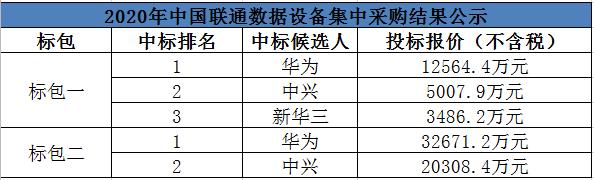 中国联通数据设备集采:华为、中兴、新华三成中标候选人