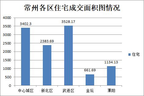 8月4日常州商品房成交425套 二手房住宅总共成交166套