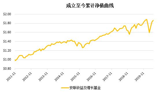 老虎证券:搏收益,除了买股票,你还有什么选择?