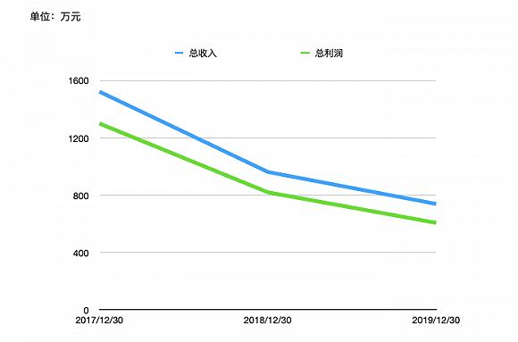 基金赚钱效应持续升温,渤海汇金上半年利润为何跌入负值?