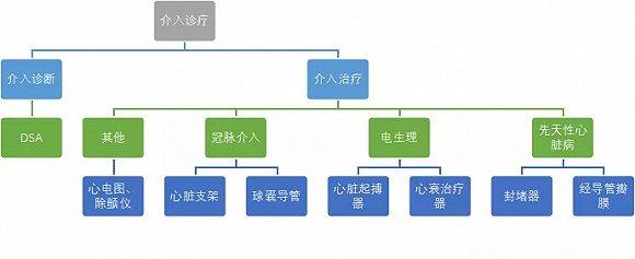 药械产业中国VS全球:心血管领域