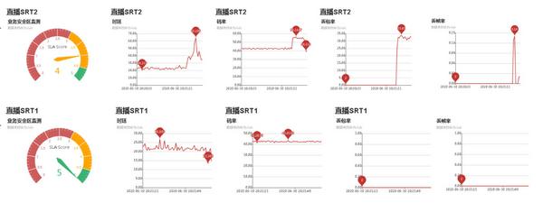 北京联通携手华为成功打造5G超高清直播切片差异化服务