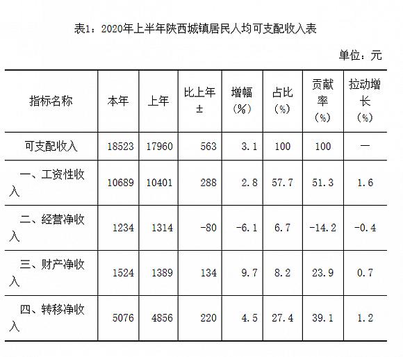 上半年陕西城镇居民人均可支配收入增3.1% 新建商品住宅同比涨11.5%