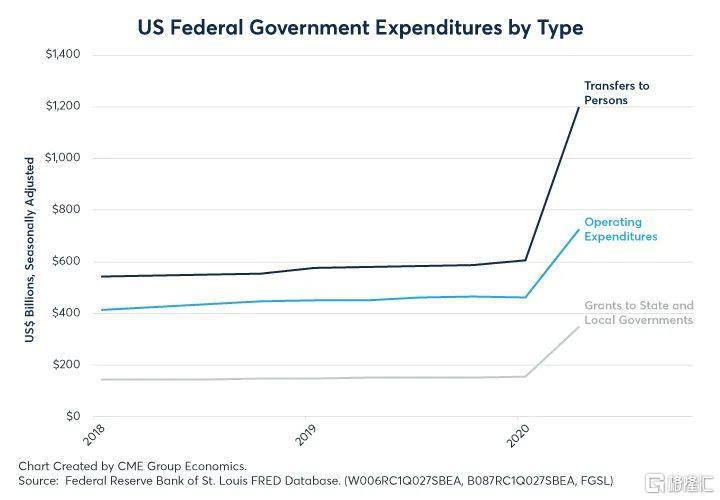 美财政部H1新发3万亿美元国债 利率曲线未凸显长期通胀预期的增加