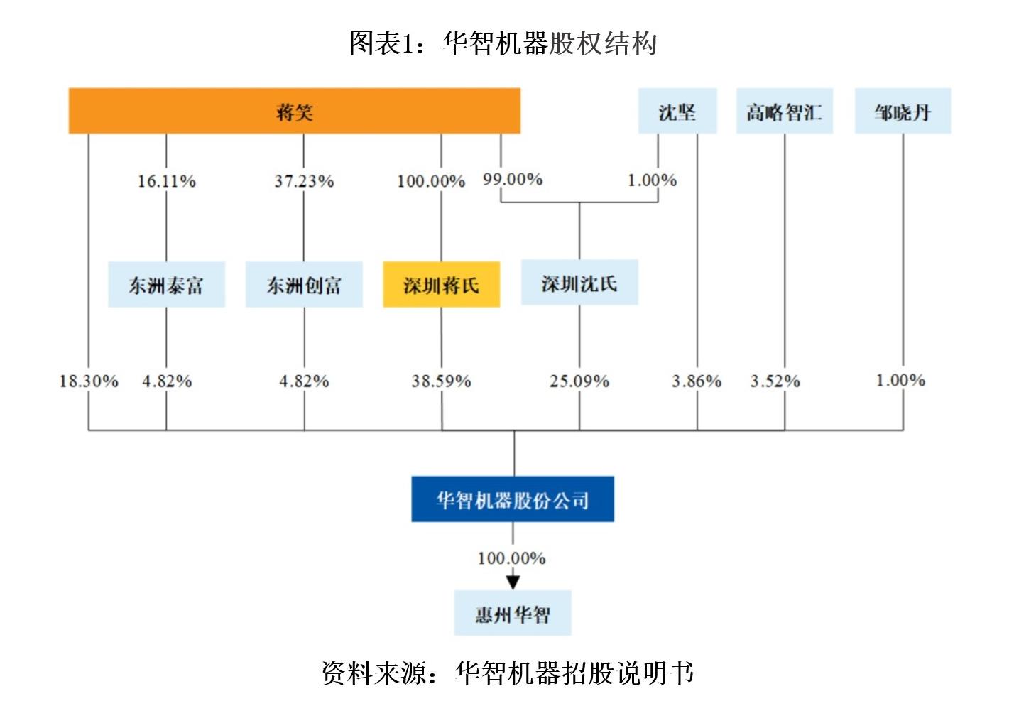 华智机器大客户依赖度高,毛利率大幅下滑