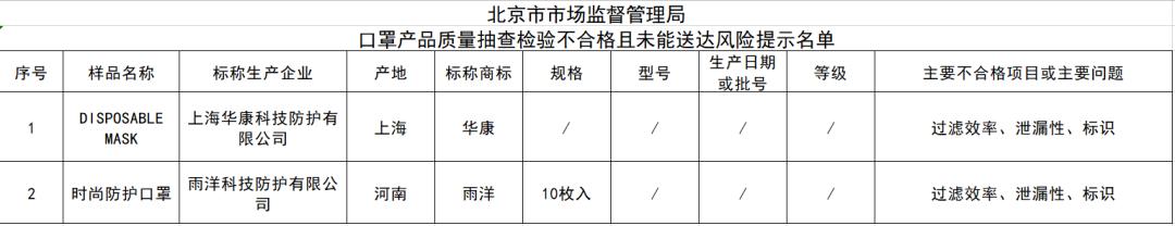 北京公布一批质量不合格口罩,市民谨慎购买(图)