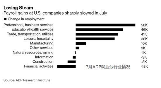 美国7月ADP数据向股市对经济的漠视发出警告