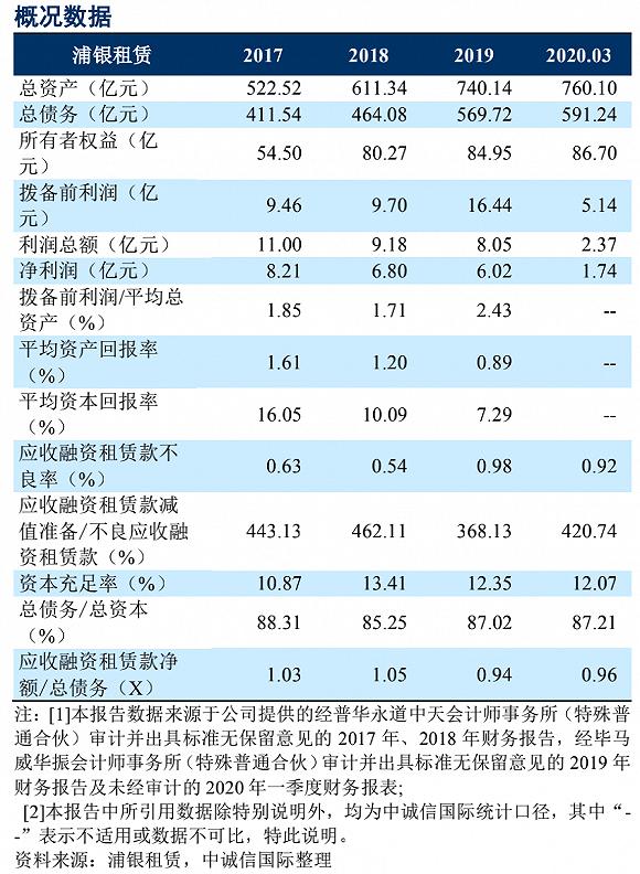 浦银租赁净利润连续三年下滑,一季度不良率0.92%