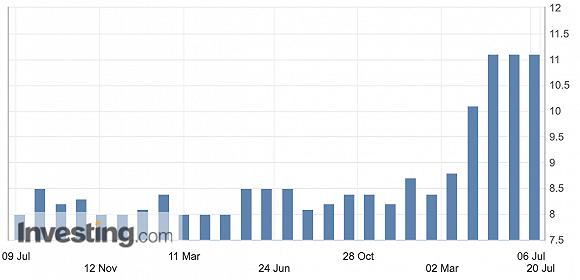 7月新增社融或为2万亿左右,M2增