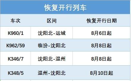 温州、锦州、吉林等方向恢复、增开、重联14趟旅客列车