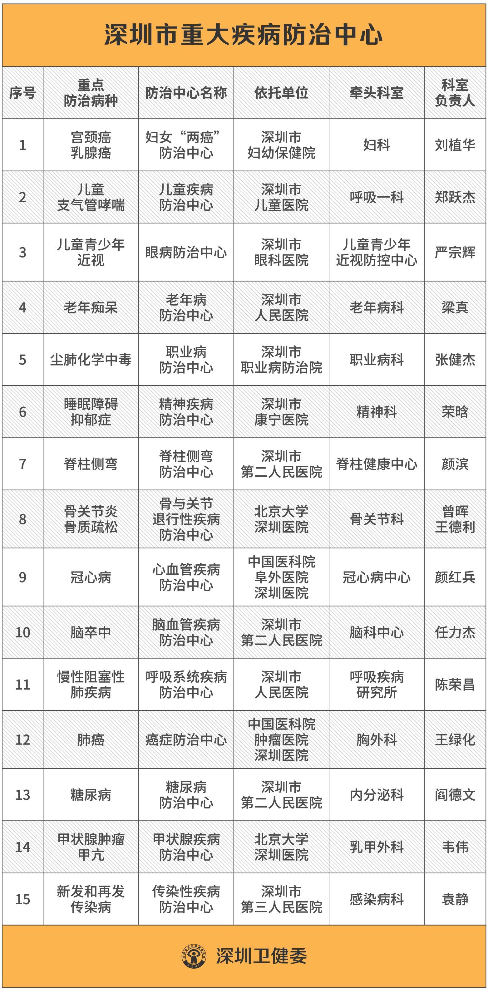 深圳成立15个重大疾病防治中心,全面提升预防救治能力