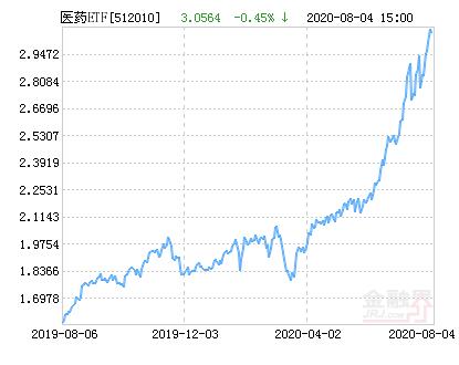 易方达沪深300医药ETF净值上涨1.37% 请保持关注