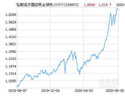 弘毅远方国证民企领先100ETF净值上涨1.01% 请保持关注