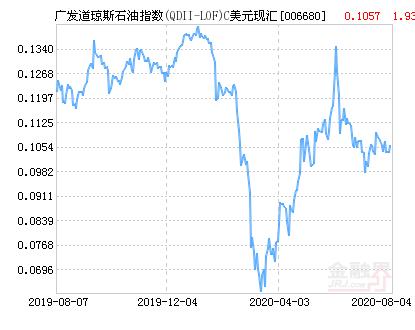 广发道琼斯石油指数C美元(QDII)净值上涨1.93% 请保持关注