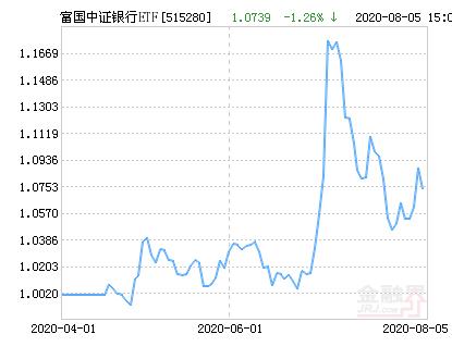 富国中证银行ETF净值下跌1.26% 请保持关注