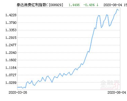 泰达消费红利指数C净值上涨1.60% 请保持关注