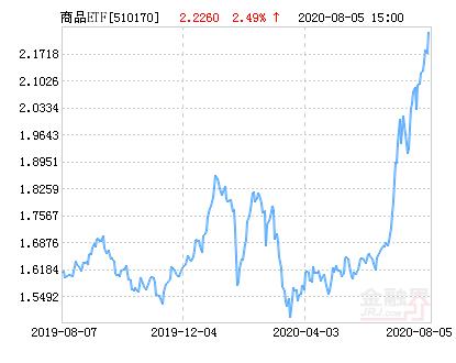 国联安上证商品ETF净值上涨2.49% 请保持关注